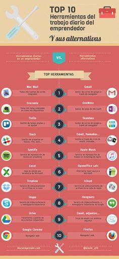 Top 10 herramientas para un emprendedor y sus alternativas #infografia #entrepreneurship