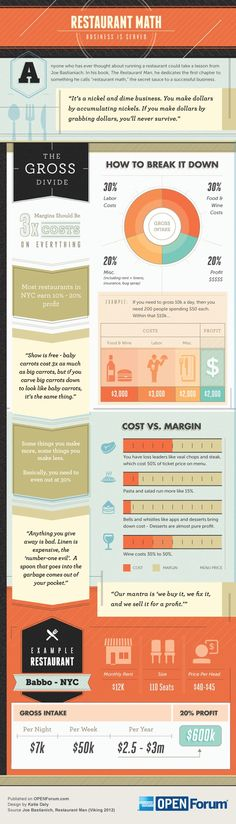 Restaurant math business is served #infografia #infographic