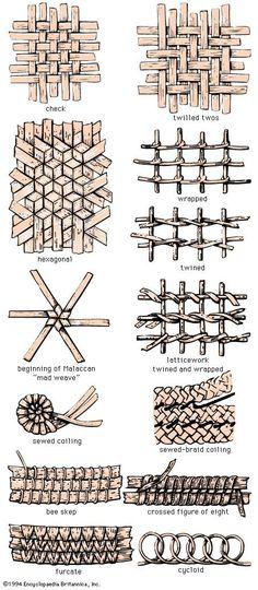 types of weaves   types of weaving