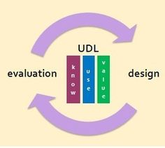 Applying Universal Design for Learning (UDL) to Evaluation - Discover UDL, expert learners and Empowerment Evaluation!