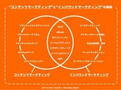 コンテンツマーケティングとインバウンドマーケティングの関係 - One Slide Ver. by Marketing Engine,Inc./Sukedachi,Inc. via slideshare