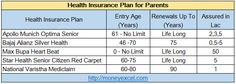 Buying health insurance for parents is extremely important today.Feature benefit and detail about Best Health Insurance for senior citizen.