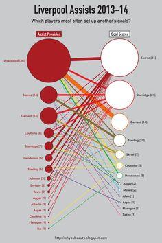 ♠ Liverpool Assists 2013-14 #LFC #Stats #Analysis #Infographhic