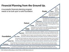 financial planning process - Google Search