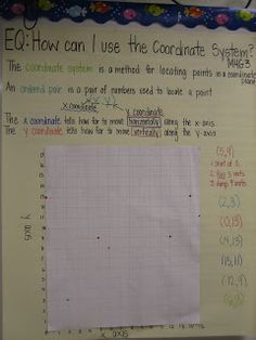 Mrs. Rathel's Reef!: Math Anchor Charts- Geometry