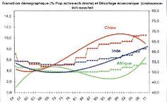 Transition démographique aide à la croissance