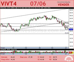 TELEF BRASIL - VIVT4 - 07/06/2012 #VIVT4 #analises #bovespa