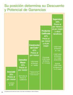 34 Consultor Mayor 35% Precio al por menor Constructor del Éxito* 42% Precio al por menor Productor Calificado 42% Precio ...
