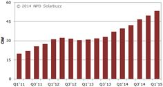 Solar Power Breaks World Record In Q1, IHS Raises 2014 Forecast To 46,000 MW −