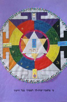 Angels'Mandala for Carl Gustav Jung borne the 26th of July 1875 - Leo Asz. Aquarius - MC Sagittarius