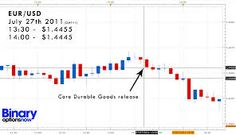 One Touch Binary Options