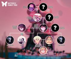 Possible butterfly family tree