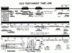 Chart of Bible History