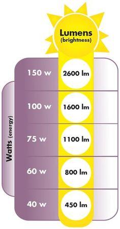 - very nice stuff - share it - LED Lighting Lumen brightness chart. Modern Lighting Design, Interior Lighting, Home Lighting, Ceiling Lighting, Lighting Ideas, Electrical Installation, Electrical Wiring, Diy Lampe, Tips & Tricks