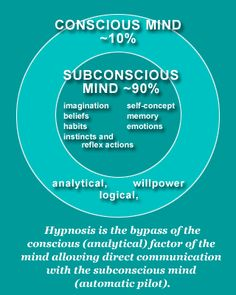 Subconscious Mind [Infographic 2] #psychology