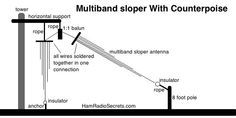 Multiband ham radio (amateur radio) quarter-wave sloper antenna with counterpoise. Note the counterpoise segments dropping vertically. Ham Radio Antenna, Top Band, Radios, Waves, Note, Ocean Waves, Beach Waves, Wave