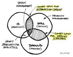 인터랙션 디자인, 디자인 전략, 디자인 경영, PM 간의 관계