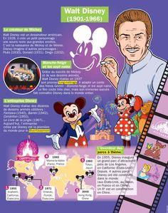 Fiche exposés : Walt Disney