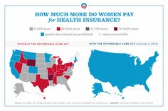 How much more do women pay for health insurance?  After the Affordable Care Act - same rates #obamacare