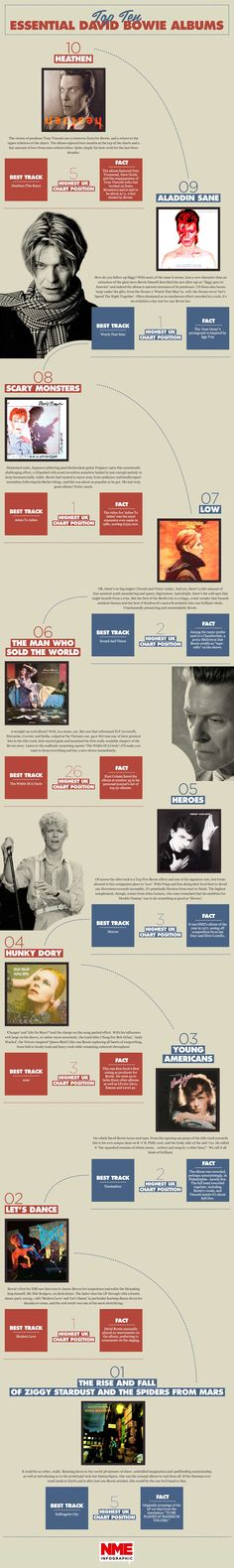 The Top Ten Essential David Bowie Albums - NME Infographics - NME.COM - The world's fastest music news service, music videos, interviews, photos and more