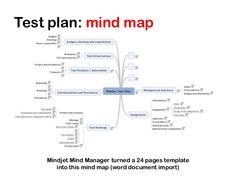 Mind map h ye Manual Testing, Software Testing, Software Development, Selenium Software, Teach Yourself Code, Change Management, Project Management, Process Map, Test Plan