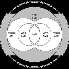 IN THE CENTRE OF YOU, YOU KNOW.. YOUR JOURNEY IS TO DISCOVER IT AND OPEN DOORS. CONCENTRATE IS FROM CONCENTRIC TO CENTRE., CENTRIFUGAL, MEANS INNER FIRE FROM FUEGO