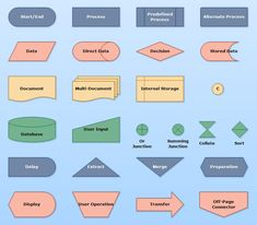 Flowcharts offers easy and clear way of depicting algorithms, workflows, processes. This diagram provides an overview of all flowchart elements. Flowchart Diagram, Cheat Sheets, Map, Location Map, Maps