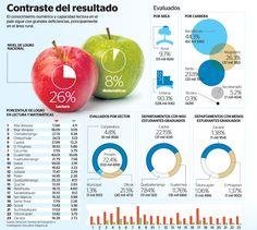 El informe PISA en Guatemala #infografia
