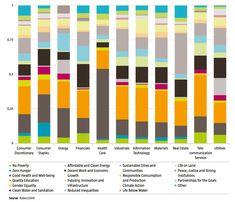 El Sustainability Yearbook 2018 de Robecosam analiza, entre otros temas, cómo está siendo el involucramiento de los líderes de sostenibilidad por industria con los #ODS. ¿Es realmente estratégico el enfoque que dan a cada uno según su industria?
