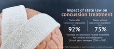 New concussion laws result in big jump in concussion treatment