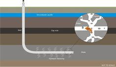 A test has been developed to check for contamination of shallow groundwater from unconventional gas extraction techniques, such as fracking. The development Durham University, Shale Gas, Home Design 2017, Sustainable Development, Geology, Fresh Water, Rivers, Lakes, Fossil