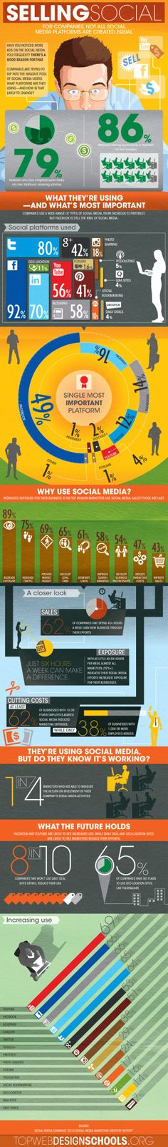Selling Social: For Companies, Not All Social Media Platforms Are Created Equal [INFOGRAPHIC] #media#platforms
