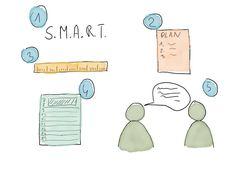 Jak osiąnąć cel? Sprawdź 5 elementów pomocnych w osiągnięciu celu.