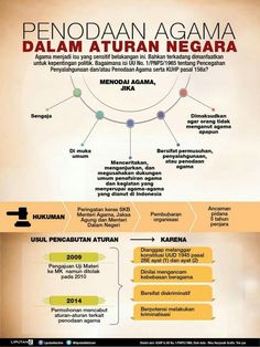 Public Knowledge, Infographic, Study, Facts, Chart, Map, History, Islam, News