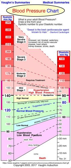 www.vaughns-1-pagers.com medicine blood-pressure blood-pressure-430.gif