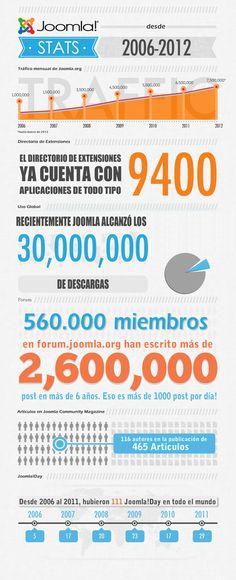 Joomla Stats 2006 - 2012 / Estadísticas Joomla 2006 - 2012