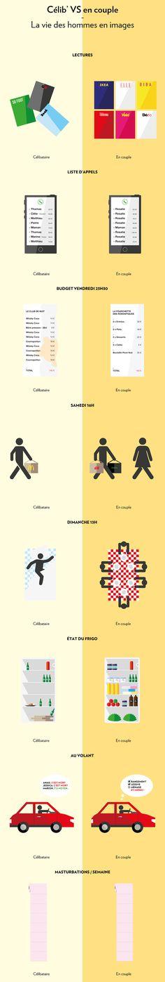 Homme - célibataire vs couple