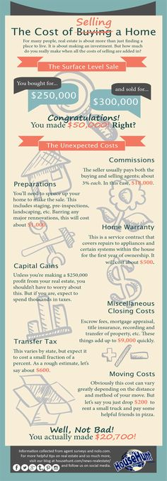 Hidden Cost of Selling a Home #Infographic http://www.househunt.com/news-realestate/hidden-cost-selling-home-infographic