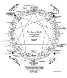 http://runningfather.files.wordpress.com/2013/03/gnostic-circle-enneagram.gif