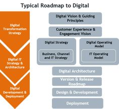 Data Driven Digital Transformation, Engagement and Experience Architecture 101, Enterprise Architecture, Business Architecture, Domain Knowledge, Operating Model, Design Thinking Process, Cloud Computing Services, Change Management, Project Management