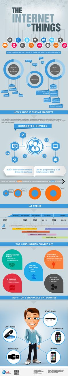 Internet of Things - The Future of Your Business Technology