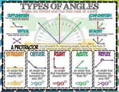 Geometry: Types of Angles (English & Español) - Mathe Ideen 2020 Geometry Lessons, Teaching Geometry, Math Lessons, Teaching Math, Geometry Activities, Teaching Multiplication, Fractions, Math Strategies, Math Resources