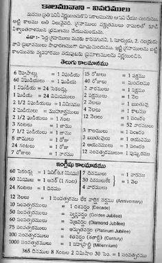Learn To Speak Telugu Through English Pdf