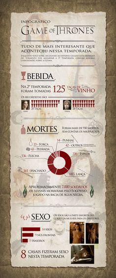 Tudo de mais interessante que aconteceu a 2ª temporada de Game of Thrones.