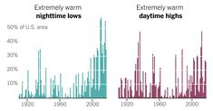 The combination of high daytime and high nighttime temperatures can be really lethal, because the body doesn't have a chance to cool down during the nighttime hours. Those risks are higher in places where temperatures have historically been cooler, because people who live there are less physiologically acclimated and less behaviorally adapted to hot weather.  The lack of green spaces can exacerbate the heat island effect, a phenomenon in which cities are as much as 22°F warmer.