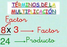 Resultado de imagen para terminos dela multiplicacion y division