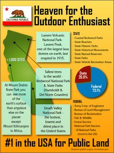 Infographic About Public Land in California