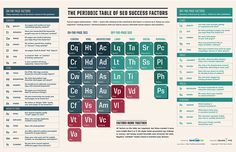 The Periodic Table Of SEO Success Factors [Infographics] -- [SEO] [SEO Strategy] [Web Marketing] [Best-practice] [Digital Trends] #DigitalE45DK