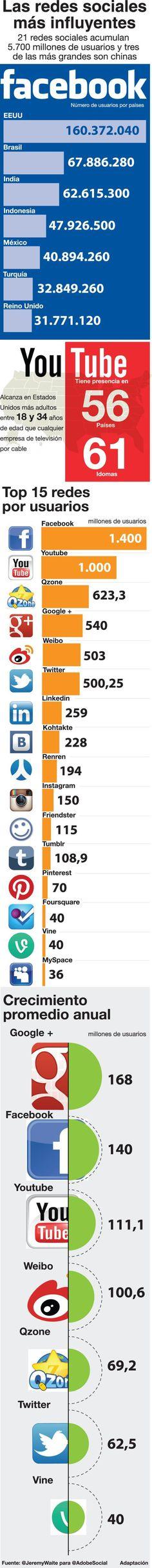 #Infografia Las #redessociales más influyentes. #TAVnews