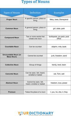 """Handout: """"Types of Nouns"""". Great for teachers and homeschooling."""